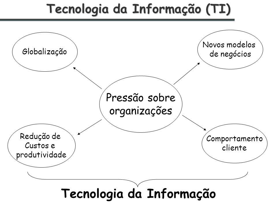 Tecnologia da Informação (TI) Pressão sobre organizações Novos modelos de negócios Redução de Custos e produtividade Globalização Comportamento cliente Tecnologia da Informação