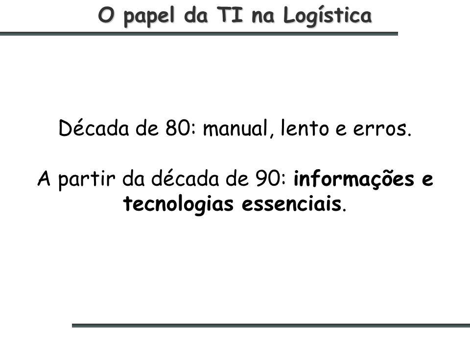 O papel da TI na Logística Década de 80: manual, lento e erros.