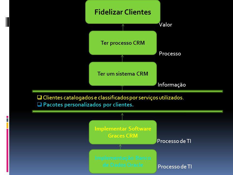 Fidelizar Clientes Ter processo CRM Ter um sistema CRM  Clientes catalogados e classificados por serviços utilizados.  Pacotes personalizados por cl