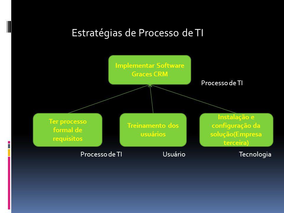 Implementar Software Graces CRM Ter processo formal de requisitos Treinamento dos usuários Instalação e configuração da solução(Empresa terceira) Estr