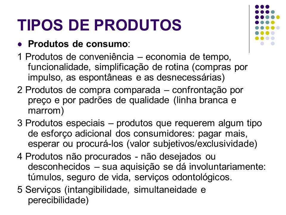 TIPOS DE PRODUTOS Produtos de consumo: 1 Produtos de conveniência – economia de tempo, funcionalidade, simplificação de rotina (compras por impulso, as espontâneas e as desnecessárias) 2 Produtos de compra comparada – confrontação por preço e por padrões de qualidade (linha branca e marrom) 3 Produtos especiais – produtos que requerem algum tipo de esforço adicional dos consumidores: pagar mais, esperar ou procurá-los (valor subjetivos/exclusividade) 4 Produtos não procurados - não desejados ou desconhecidos – sua aquisição se dá involuntariamente: túmulos, seguro de vida, serviços odontológicos.