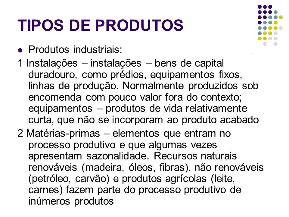 TIPOS DE PRODUTOS Produtos industriais: 1 Instalações – instalações – bens de capital duradouro, como prédios, equipamentos fixos, linhas de produção.