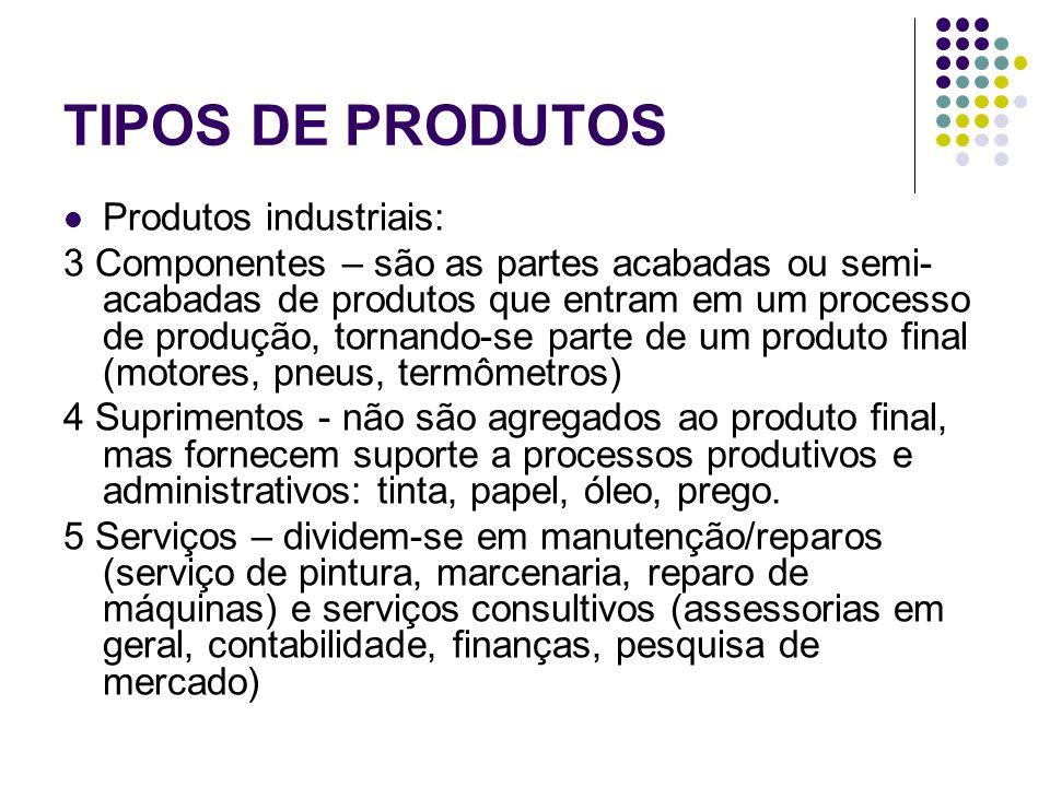 TIPOS DE PRODUTOS Produtos industriais: 3 Componentes – são as partes acabadas ou semi- acabadas de produtos que entram em um processo de produção, tornando-se parte de um produto final (motores, pneus, termômetros) 4 Suprimentos - não são agregados ao produto final, mas fornecem suporte a processos produtivos e administrativos: tinta, papel, óleo, prego.