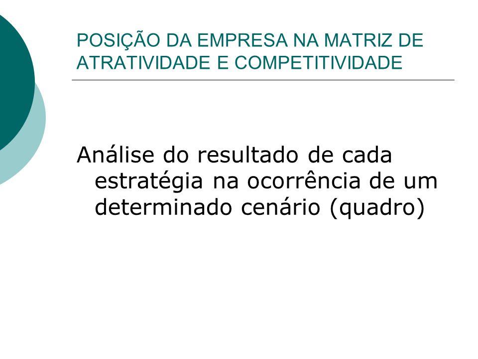 POSIÇÃO DA EMPRESA NA MATRIZ DE ATRATIVIDADE E COMPETITIVIDADE Análise do resultado de cada estratégia na ocorrência de um determinado cenário (quadro)
