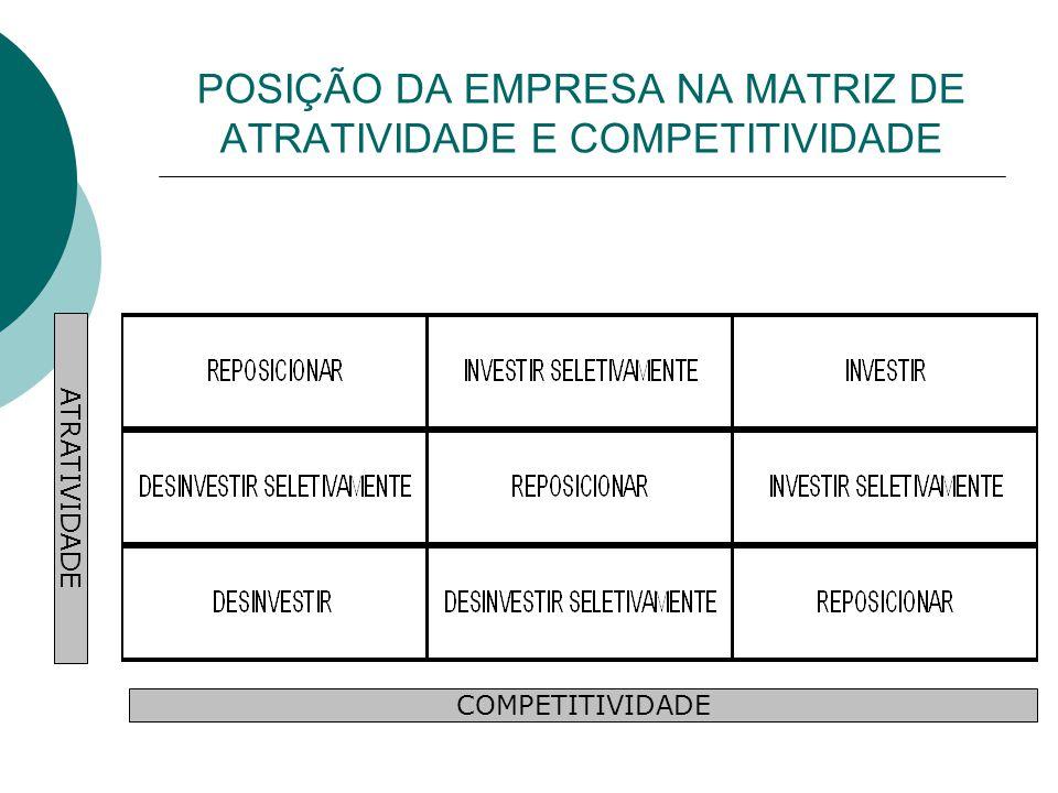 POSIÇÃO DA EMPRESA NA MATRIZ DE ATRATIVIDADE E COMPETITIVIDADE COMPETITIVIDADE ATRATIVIDADE