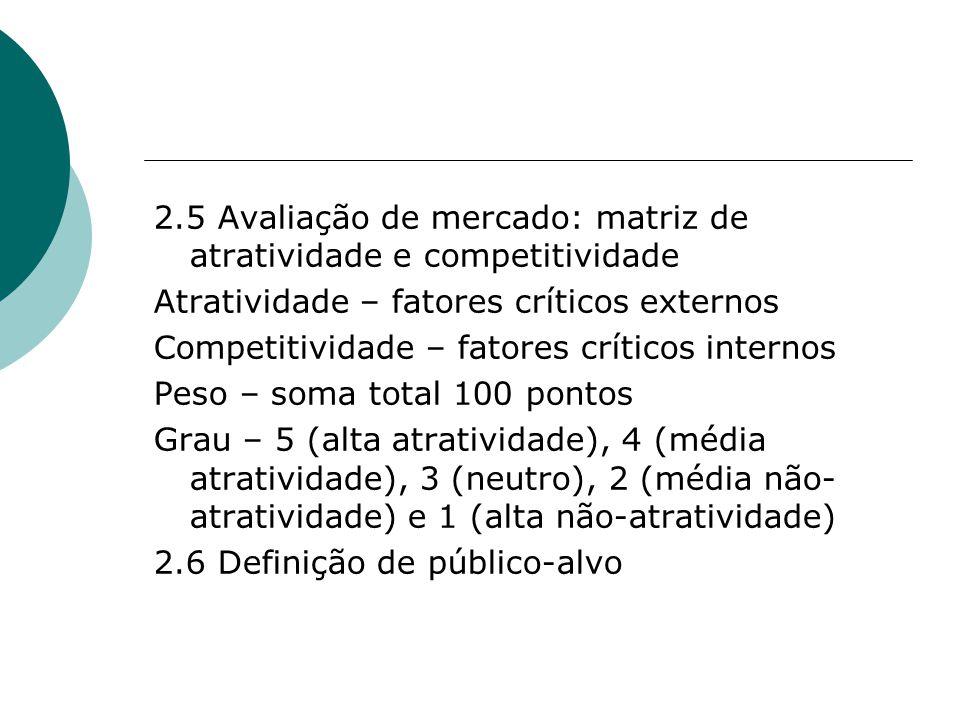 2.5 Avaliação de mercado: matriz de atratividade e competitividade Atratividade – fatores críticos externos Competitividade – fatores críticos internos Peso – soma total 100 pontos Grau – 5 (alta atratividade), 4 (média atratividade), 3 (neutro), 2 (média não- atratividade) e 1 (alta não-atratividade) 2.6 Definição de público-alvo