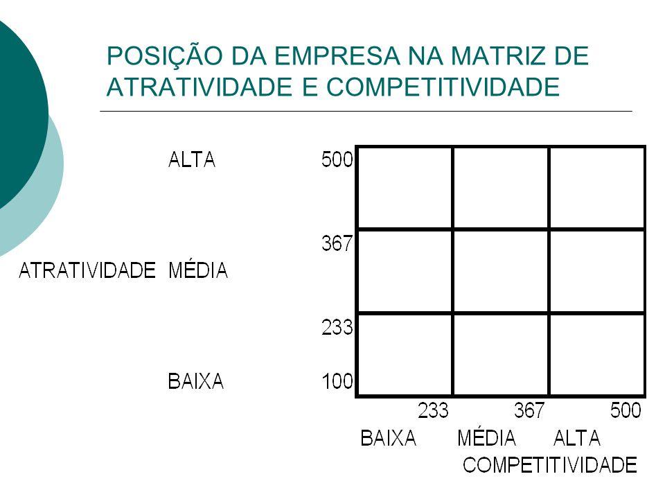 POSIÇÃO DA EMPRESA NA MATRIZ DE ATRATIVIDADE E COMPETITIVIDADE