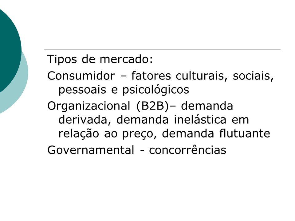 Tipos de mercado: Consumidor – fatores culturais, sociais, pessoais e psicológicos Organizacional (B2B)– demanda derivada, demanda inelástica em relação ao preço, demanda flutuante Governamental - concorrências