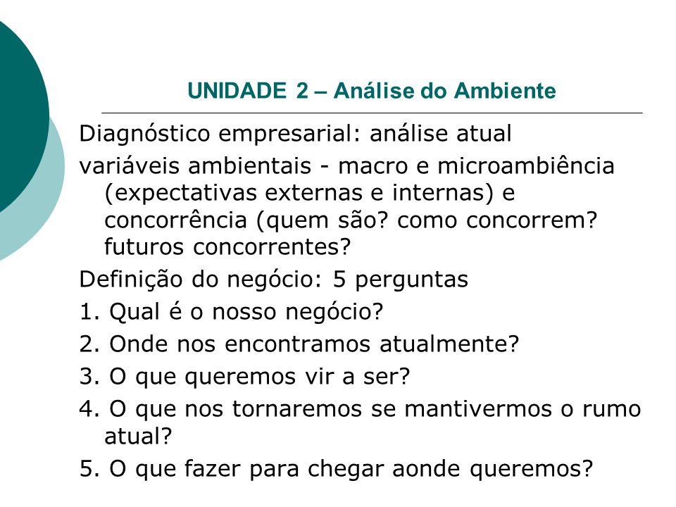 UNIDADE 2 – Análise do Ambiente Diagnóstico empresarial: análise atual variáveis ambientais - macro e microambiência (expectativas externas e internas) e concorrência (quem são.