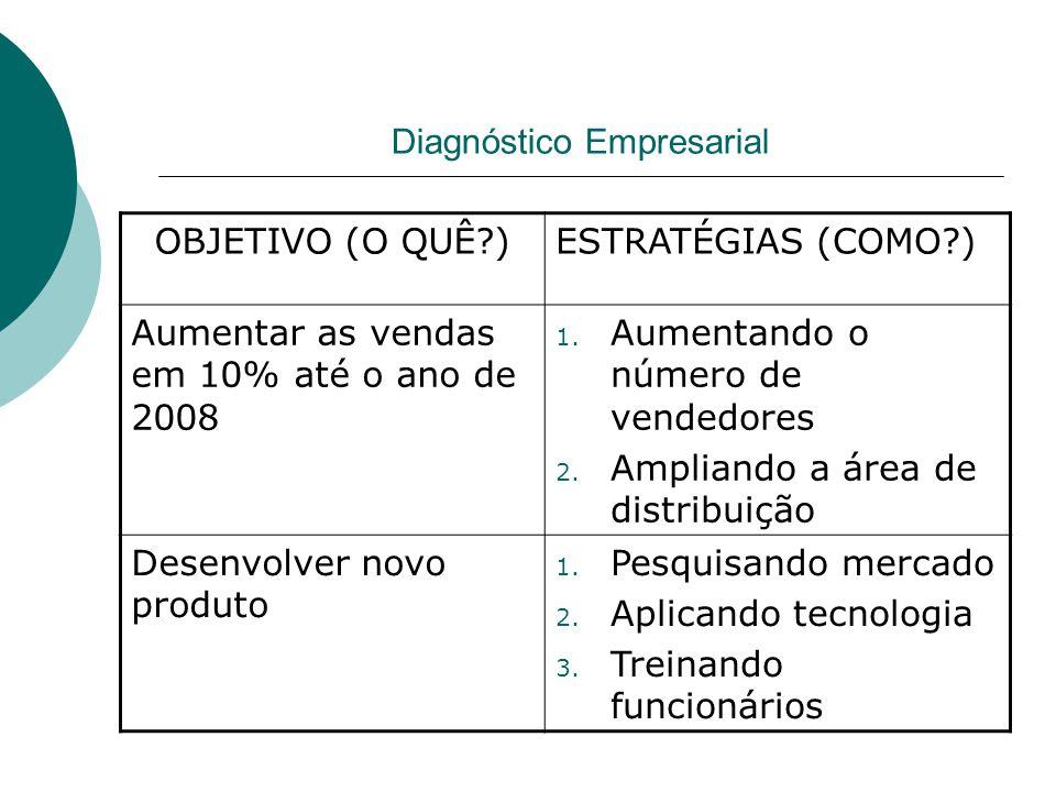 Diagnóstico Empresarial OBJETIVO (O QUÊ )ESTRATÉGIAS (COMO ) Aumentar as vendas em 10% até o ano de 2008 1.