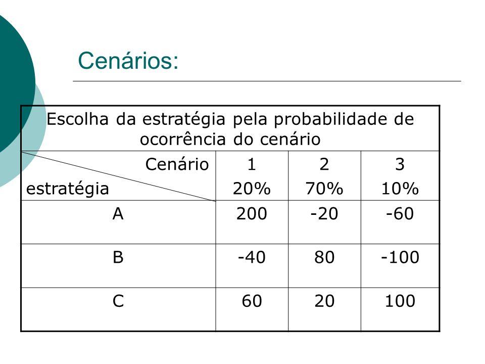 Cenários: Escolha da estratégia pela probabilidade de ocorrência do cenário Cenário estratégia 1 20% 2 70% 3 10% A200-20-60 B-4080-100 C6020100