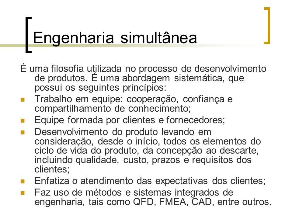 Engenharia simultânea É uma filosofia utilizada no processo de desenvolvimento de produtos.