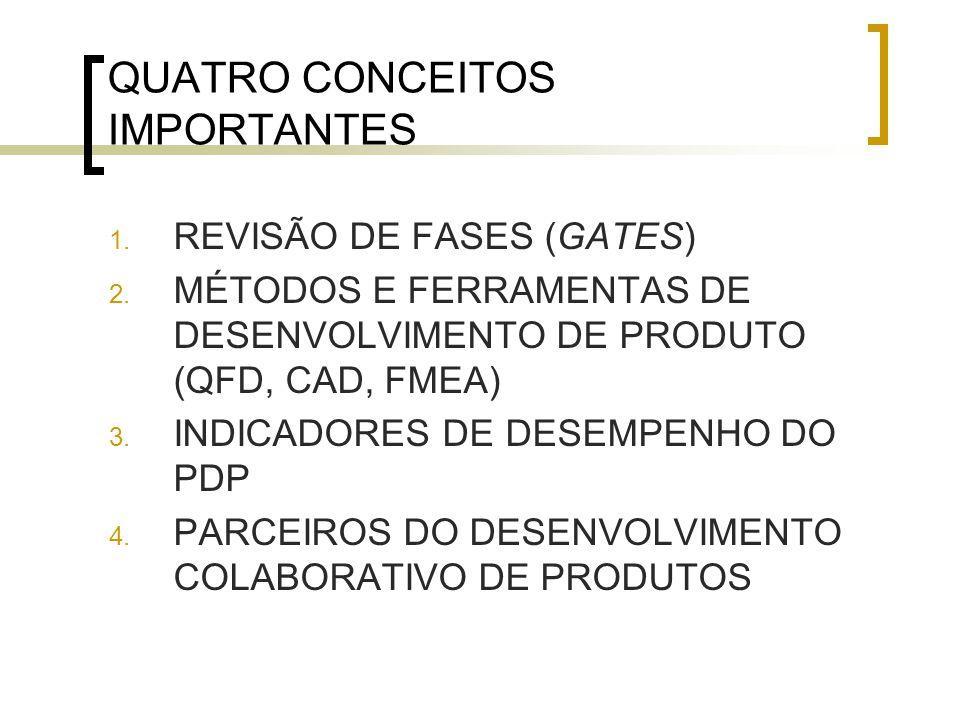 QUATRO CONCEITOS IMPORTANTES 1.REVISÃO DE FASES (GATES) 2.