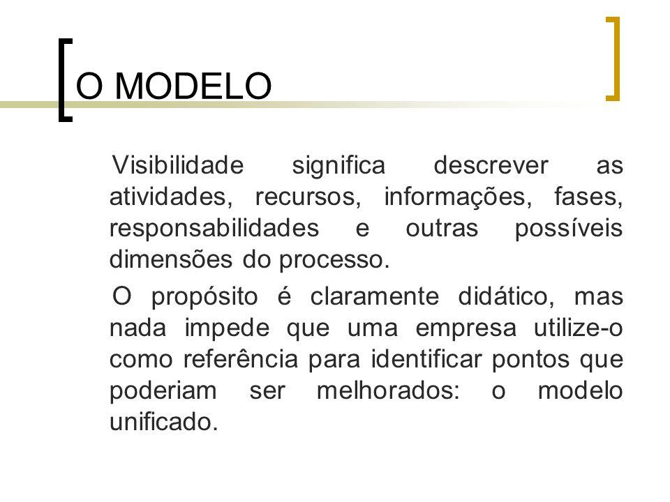 O MODELO Visibilidade significa descrever as atividades, recursos, informações, fases, responsabilidades e outras possíveis dimensões do processo.