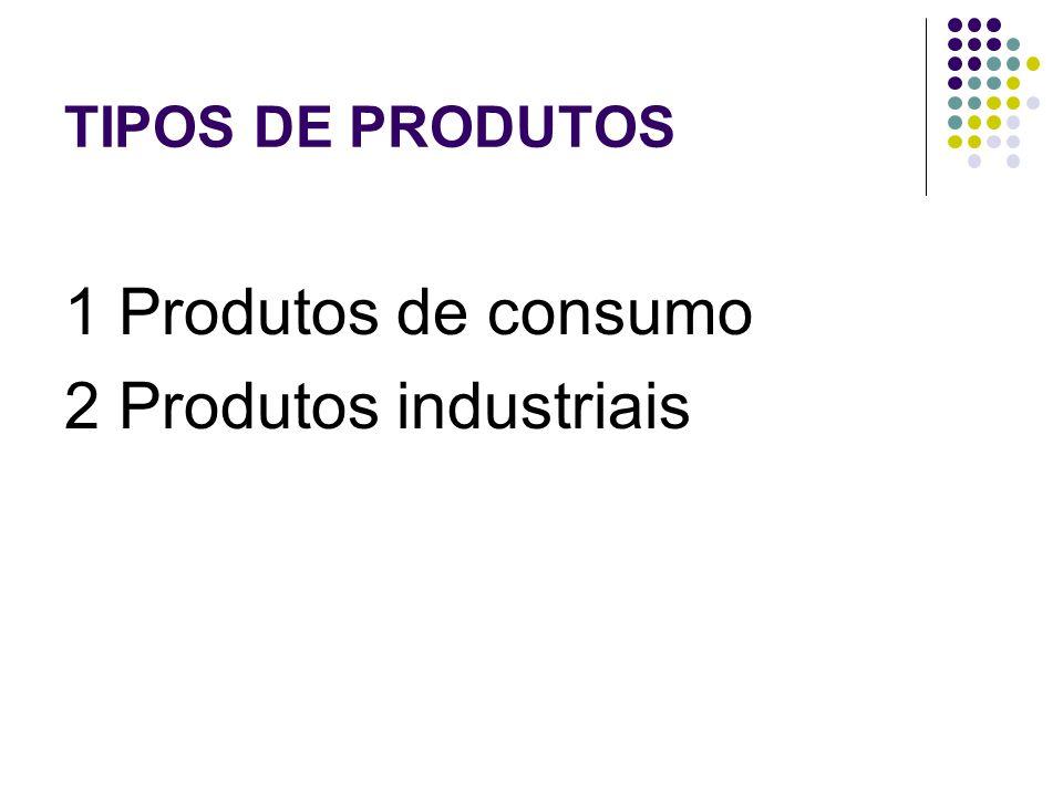 TIPOS DE PRODUTOS 1 Produtos de consumo 2 Produtos industriais