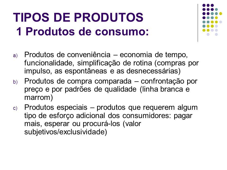 TIPOS DE PRODUTOS 1 Produtos de consumo: a) Produtos de conveniência – economia de tempo, funcionalidade, simplificação de rotina (compras por impulso, as espontâneas e as desnecessárias) b) Produtos de compra comparada – confrontação por preço e por padrões de qualidade (linha branca e marrom) c) Produtos especiais – produtos que requerem algum tipo de esforço adicional dos consumidores: pagar mais, esperar ou procurá-los (valor subjetivos/exclusividade)