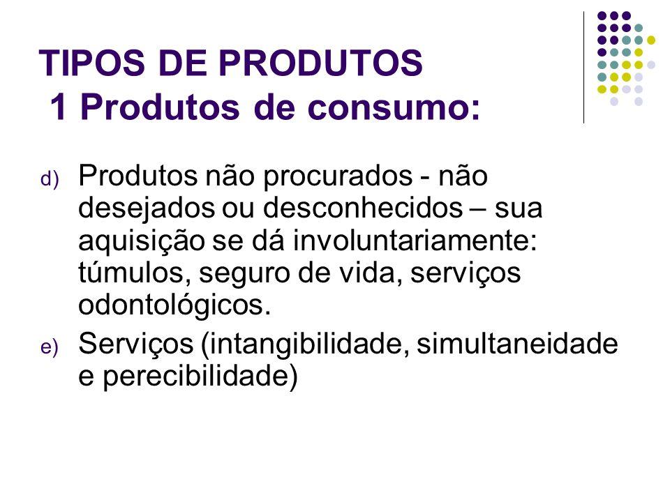 TIPOS DE PRODUTOS 1 Produtos de consumo: d) Produtos não procurados - não desejados ou desconhecidos – sua aquisição se dá involuntariamente: túmulos, seguro de vida, serviços odontológicos.