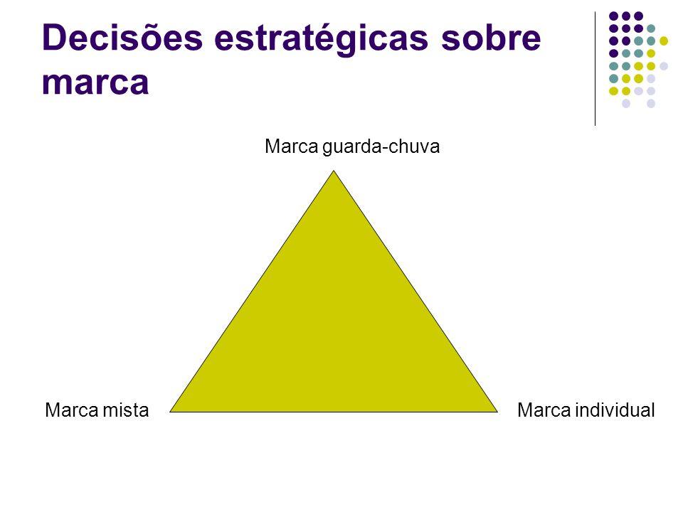 Decisões estratégicas sobre marca Marca guarda-chuva Marca individualMarca mista