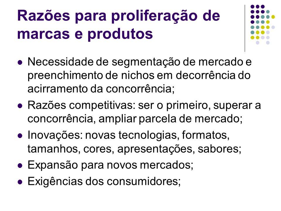 Razões para proliferação de marcas e produtos Necessidade de segmentação de mercado e preenchimento de nichos em decorrência do acirramento da concorrência; Razões competitivas: ser o primeiro, superar a concorrência, ampliar parcela de mercado; Inovações: novas tecnologias, formatos, tamanhos, cores, apresentações, sabores; Expansão para novos mercados; Exigências dos consumidores;