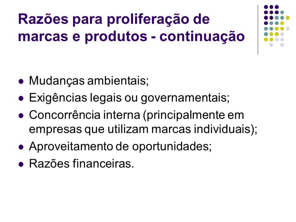 Razões para proliferação de marcas e produtos - continuação Mudanças ambientais; Exigências legais ou governamentais; Concorrência interna (principalmente em empresas que utilizam marcas individuais); Aproveitamento de oportunidades; Razões financeiras.