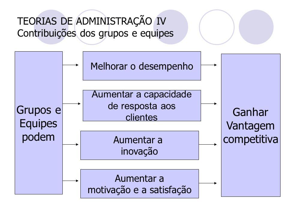 TEORIAS DE ADMINISTRAÇÃO IV Contribuições dos grupos e equipes Ganhar Vantagem competitiva Aumentar a motivação e a satisfação Grupos e Equipes podem