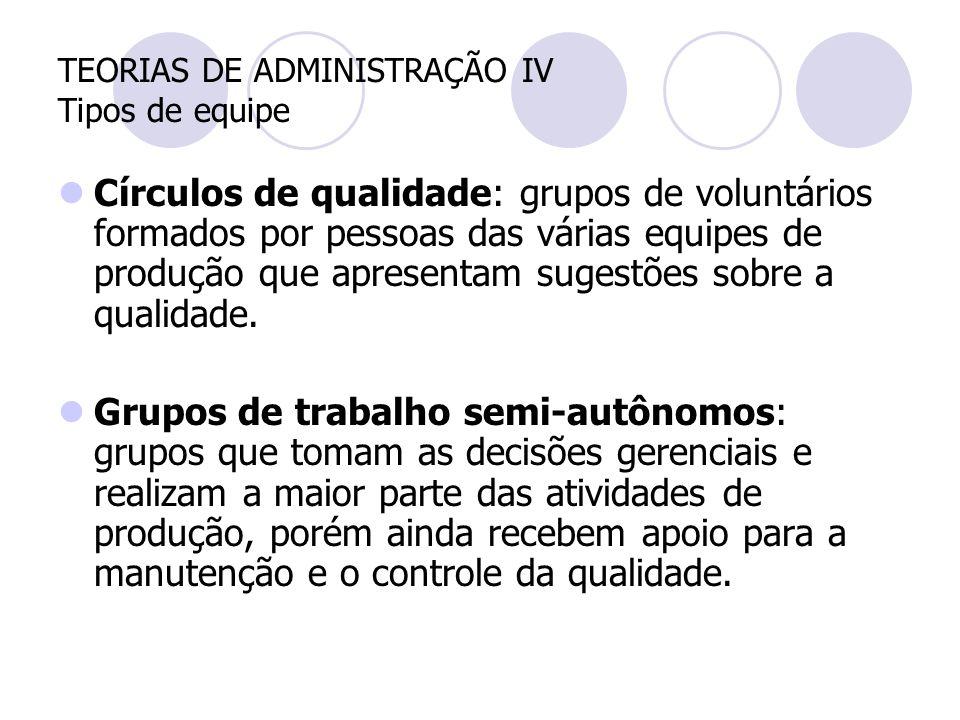 TEORIAS DE ADMINISTRAÇÃO IV Tipos de equipe Círculos de qualidade: grupos de voluntários formados por pessoas das várias equipes de produção que apres