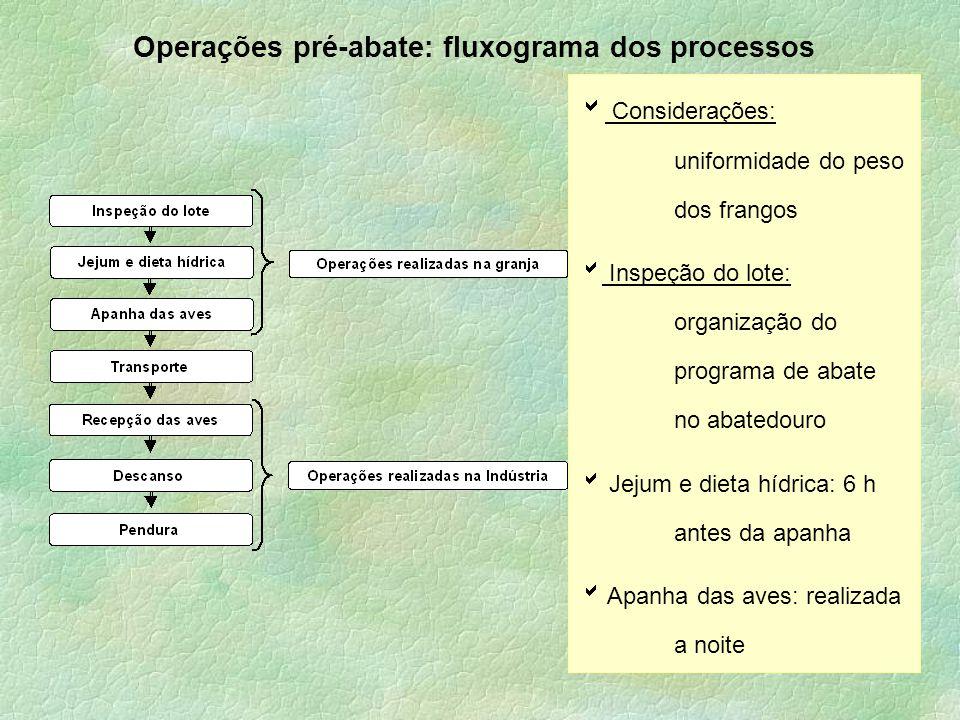 Operações pré-abate: fluxograma dos processos  Considerações: uniformidade do peso dos frangos  Inspeção do lote: organização do programa de abate n