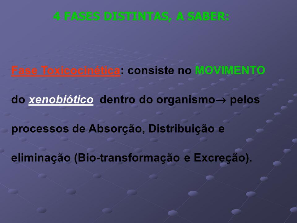 4 FASES DISTINTAS, A SABER: Fase Toxicocinética: consiste no MOVIMENTO do xenobiótico dentro do organismo  pelos processos de Absorção, Distribuição e eliminação (Bio-transformação e Excreção).