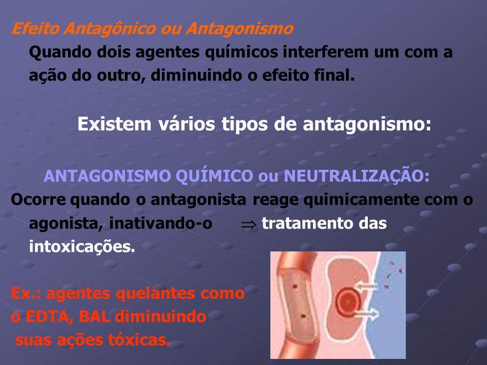 Efeito Antagônico ou Antagonismo Quando dois agentes químicos interferem um com a ação do outro, diminuindo o efeito final.