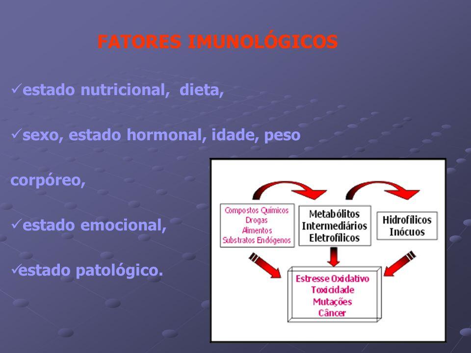 FATORES IMUNOLÓGICOS estado nutricional, dieta, sexo, estado hormonal, idade, peso corpóreo, estado emocional, estado patológico.