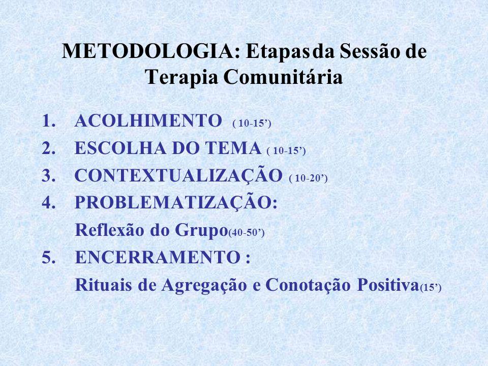 METODOLOGIA: Etapas da Sessão de Terapia Comunitária 1.ACOLHIMENTO ( 10-15') 2.ESCOLHA DO TEMA ( 10-15') 3.CONTEXTUALIZAÇÃO ( 10-20') 4.PROBLEMATIZAÇÃO: Reflexão do Grupo (40-50') 5.