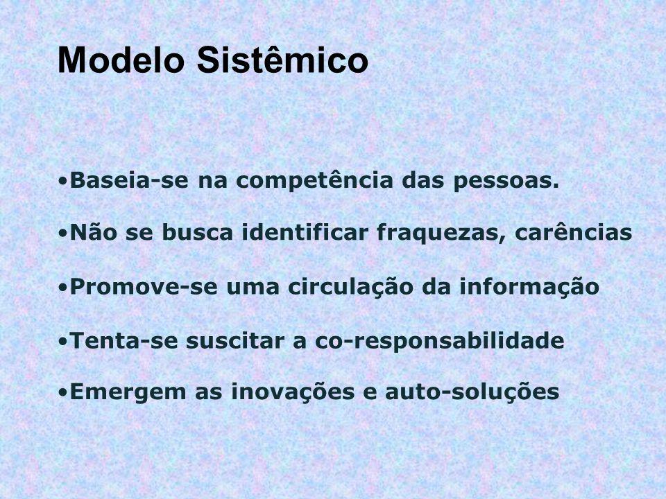 Emergem as inovações e auto-soluções Modelo Sistêmico Baseia-se na competência das pessoas.