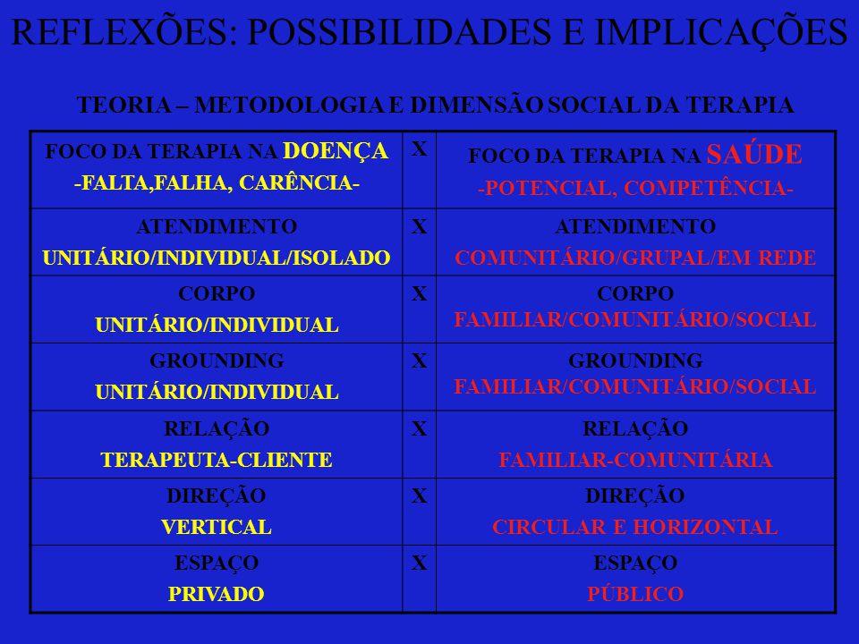 REFLEXÕES: POSSIBILIDADES E IMPLICAÇÕES TEORIA – METODOLOGIA E DIMENSÃO SOCIAL DA TERAPIA FOCO DA TERAPIA NA DOENÇA -FALTA,FALHA, CARÊNCIA- X FOCO DA TERAPIA NA SAÚDE -POTENCIAL, COMPETÊNCIA- ATENDIMENTO UNITÁRIO/INDIVIDUAL/ISOLADO XATENDIMENTO COMUNITÁRIO/GRUPAL/EM REDE CORPO UNITÁRIO/INDIVIDUAL XCORPO FAMILIAR/COMUNITÁRIO/SOCIAL GROUNDING UNITÁRIO/INDIVIDUAL XGROUNDING FAMILIAR/COMUNITÁRIO/SOCIAL RELAÇÃO TERAPEUTA-CLIENTE XRELAÇÃO FAMILIAR-COMUNITÁRIA DIREÇÃO VERTICAL XDIREÇÃO CIRCULAR E HORIZONTAL ESPAÇO PRIVADO XESPAÇO PÚBLICO