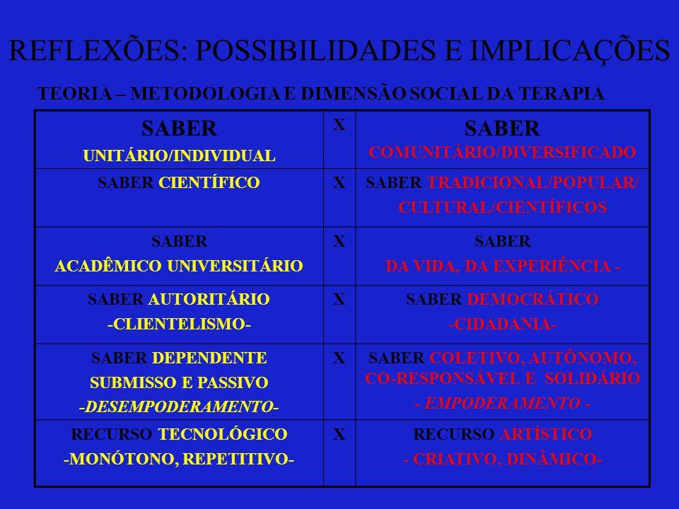 REFLEXÕES: POSSIBILIDADES E IMPLICAÇÕES TEORIA – METODOLOGIA E DIMENSÃO SOCIAL DA TERAPIA SABER UNITÁRIO/INDIVIDUAL X SABER COMUNITÁRIO/DIVERSIFICADO SABER CIENTÍFICOXSABER TRADICIONAL/POPULAR/ CULTURAL/CIENTÍFICOS SABER ACADÊMICO UNIVERSITÁRIO XSABER DA VIDA, DA EXPERIÊNCIA - SABER AUTORITÁRIO -CLIENTELISMO- XSABER DEMOCRÁTICO -CIDADANIA- SABER DEPENDENTE SUBMISSO E PASSIVO -DESEMPODERAMENTO- XSABER COLETIVO, AUTÔNOMO, CO-RESPONSÁVEL E SOLIDÁRIO - EMPODERAMENTO - RECURSO TECNOLÓGICO -MONÓTONO, REPETITIVO- XRECURSO ARTÍSTICO - CRIATIVO, DINÂMICO-