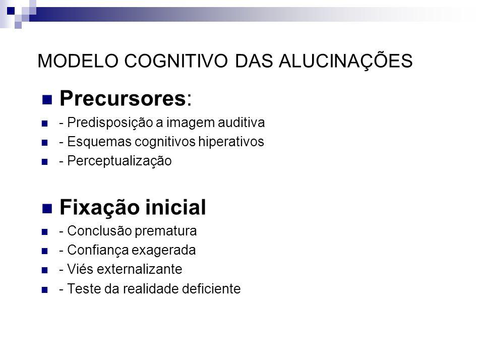 MODELO COGNITIVO DAS ALUCINAÇÕES Precursores: - Predisposição a imagem auditiva - Esquemas cognitivos hiperativos - Perceptualização Fixação inicial -