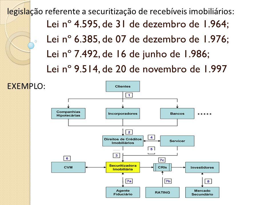 Lei nº 4.595, de 31 de dezembro de 1.964; Lei nº 6.385, de 07 de dezembro de 1.976; Lei nº 7.492, de 16 de junho de 1.986; Lei nº 9.514, de 20 de nove