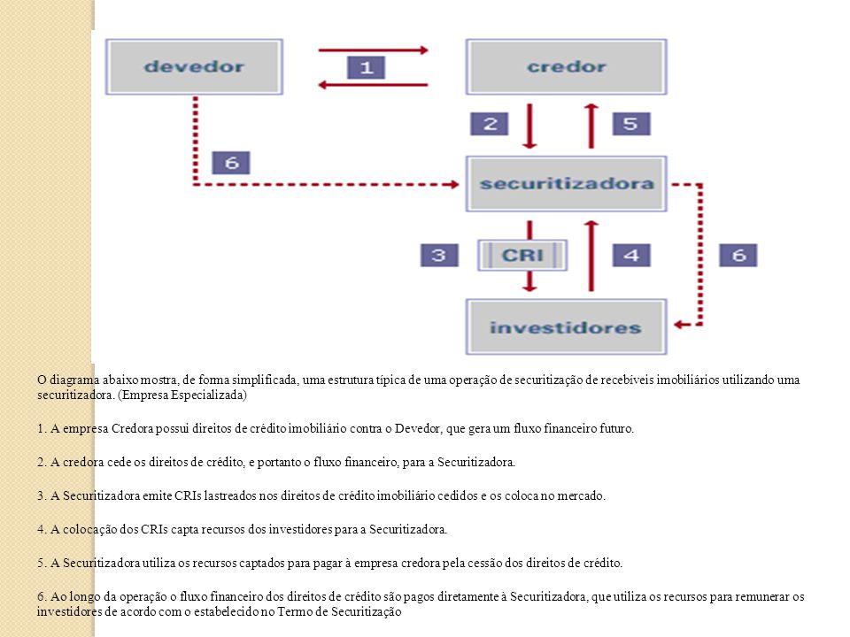 Anatomia de uma Securitização de Recebíveis Imobiliários O diagrama abaixo mostra, de forma simplificada, uma estrutura típica de uma operação de secu