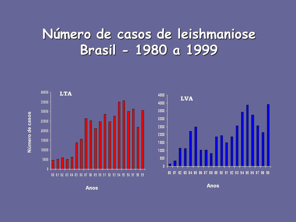 Número de casos de leishmaniose Brasil - 1980 a 1999 LVA LTA Anos Número de casos