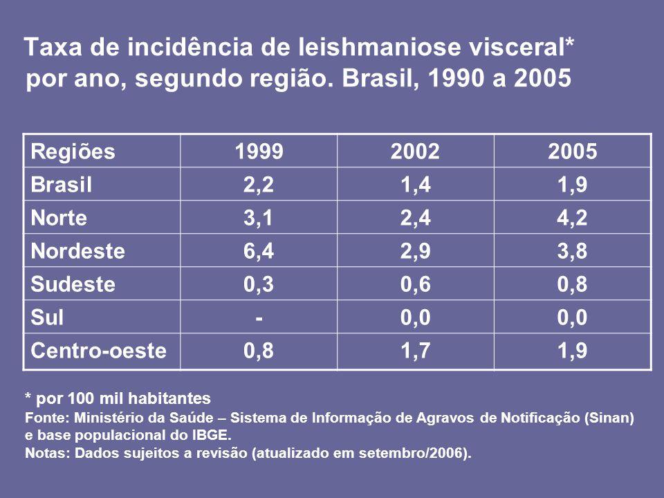 Taxa de incidência de leishmaniose visceral* por ano, segundo região. Brasil, 1990 a 2005 * por 100 mil habitantes Fonte: Ministério da Saúde – Sistem