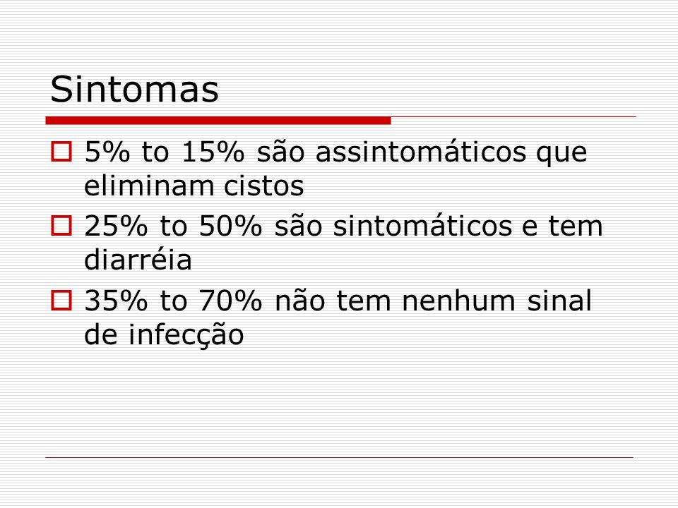  5% to 15% são assintomáticos que eliminam cistos  25% to 50% são sintomáticos e tem diarréia  35% to 70% não tem nenhum sinal de infecção