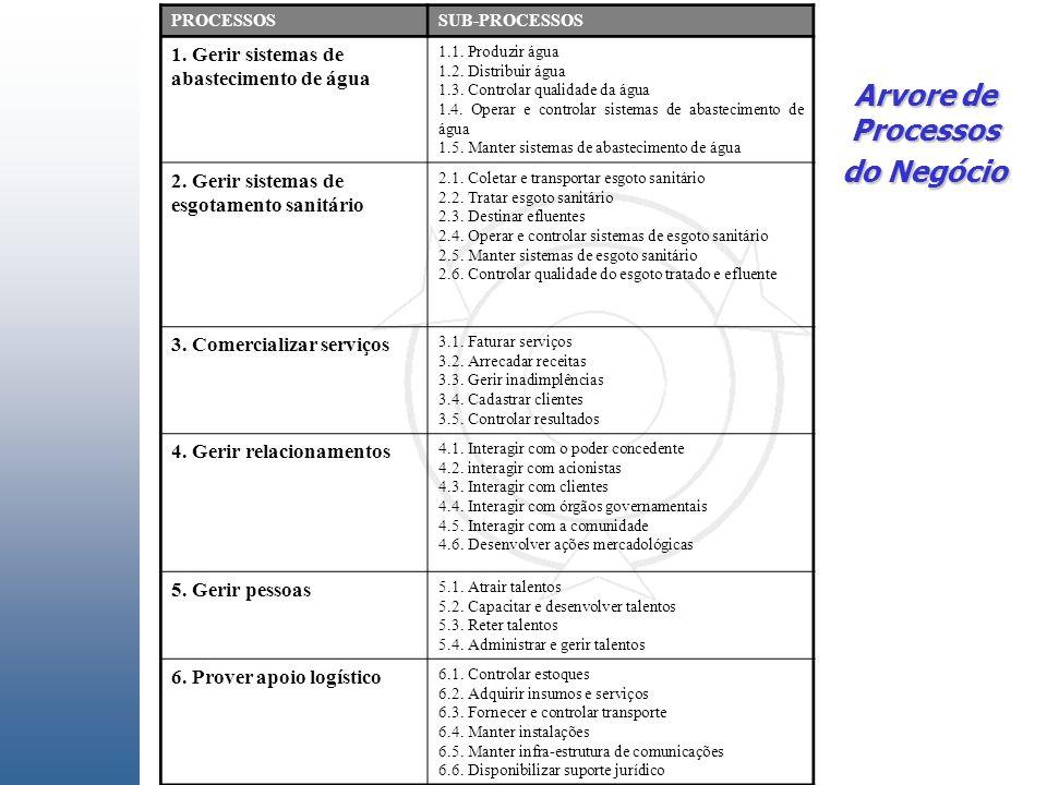 PROCESSOSSUB-PROCESSOS 1. Gerir sistemas de abastecimento de água 1.1.