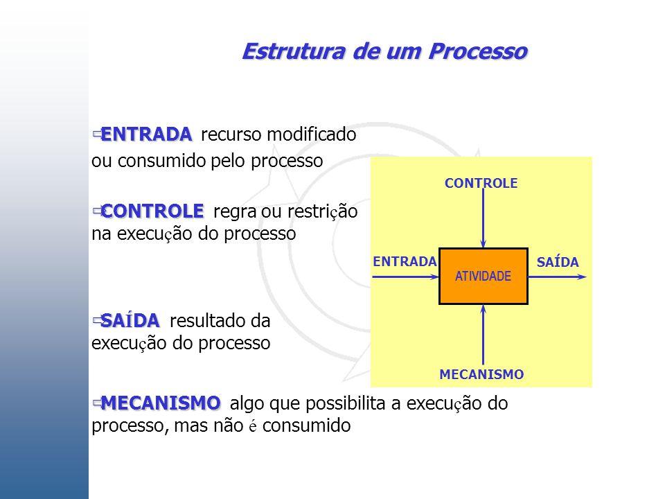  ENTRADA  ENTRADA recurso modificado ou consumido pelo processo ATIVIDADE  CONTROLE  CONTROLE regra ou restri ç ão na execu ç ão do processo  SA Í DA  SA Í DA resultado da execu ç ão do processo  MECANISMO  MECANISMO algo que possibilita a execu ç ão do processo, mas não é consumido MECANISMO ENTRADA SAÍDA CONTROLE Estrutura de um Processo