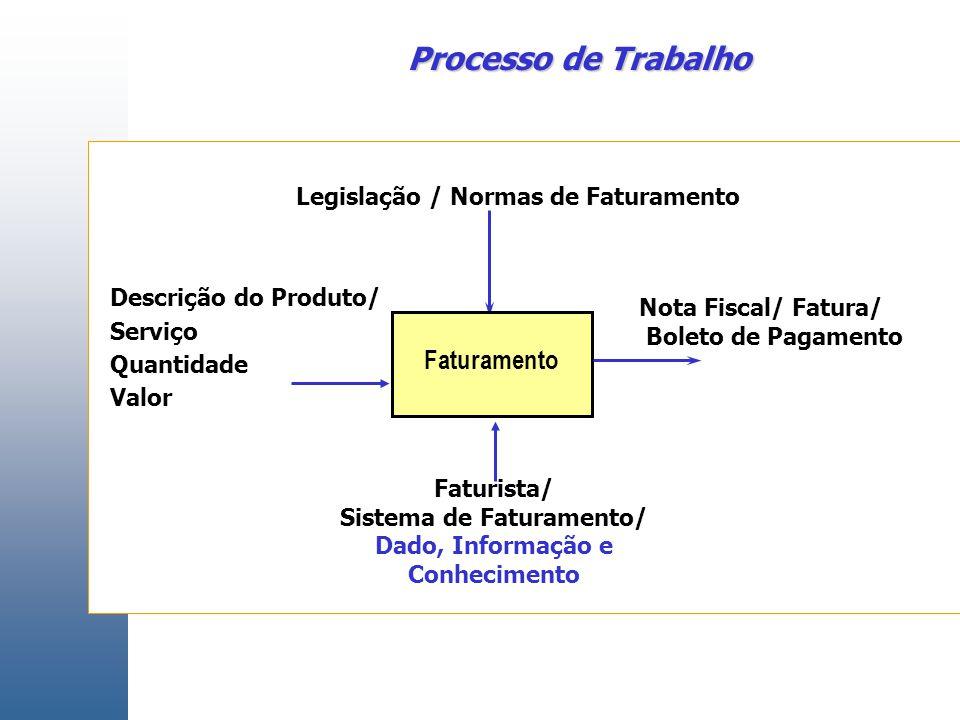 Faturamento Faturista/ Sistema de Faturamento/ Dado, Informação e Conhecimento Descrição do Produto/ Serviço Quantidade Valor Nota Fiscal/ Fatura/ Boleto de Pagamento Legislação / Normas de Faturamento Processo de Trabalho