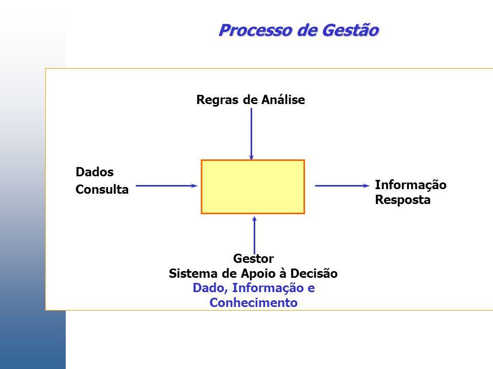 Negociação do valor de seguro de veículo Gestor Sistema de Apoio à Decisão Dado, Informação e Conhecimento Dados Consulta Informação Resposta Regras de Análise Processo de Gestão