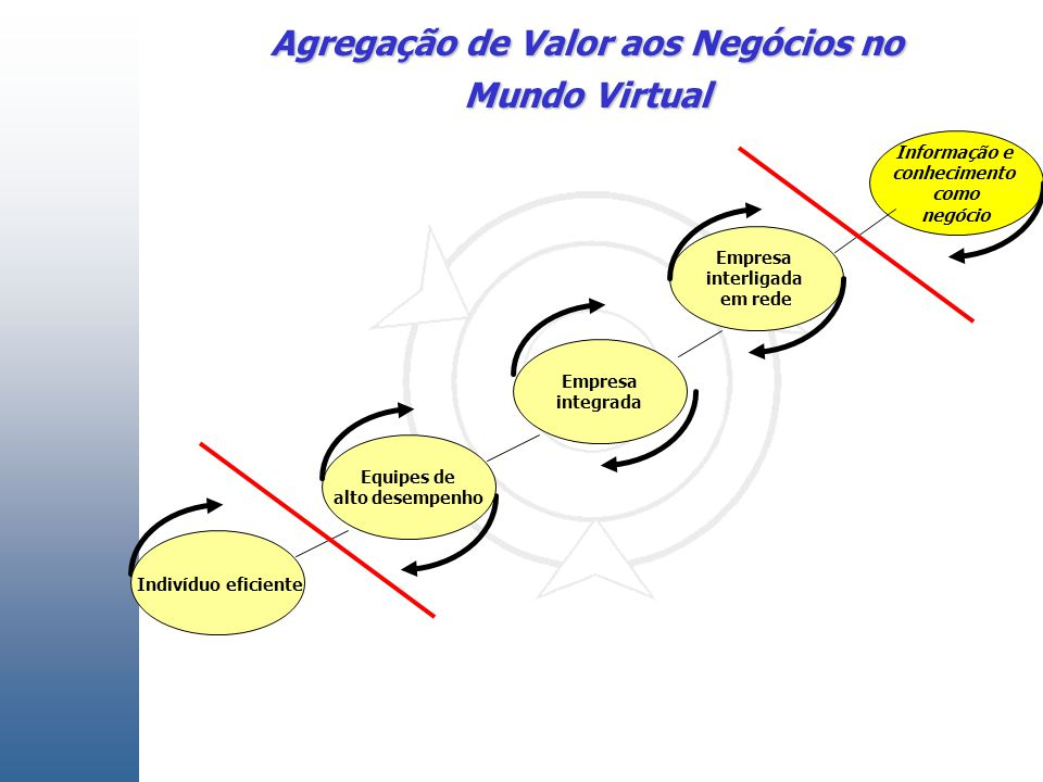 Agregação de Valor aos Negócios no Mundo Virtual Indivíduo eficiente Empresa integrada Empresa interligada em rede Equipes de alto desempenho Informação e conhecimento como negócio