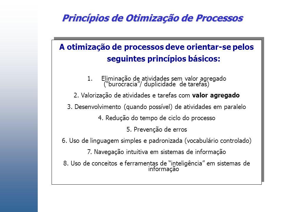 Princípios de Otimização de Processos A otimização de processos deve orientar-se pelos seguintes princípios básicos: 1.Eliminação de atividades sem valor agregado ( burocracia / duplicidade de tarefas) 2.
