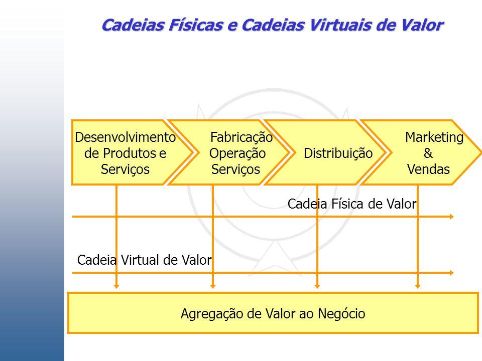 Cadeias Físicas e Cadeias Virtuais de Valor Desenvolvimento de Produtos e Serviços Fabricação Operação Serviços Distribuição Marketing & Vendas Agregação de Valor ao Negócio Cadeia Virtual de Valor Cadeia Física de Valor