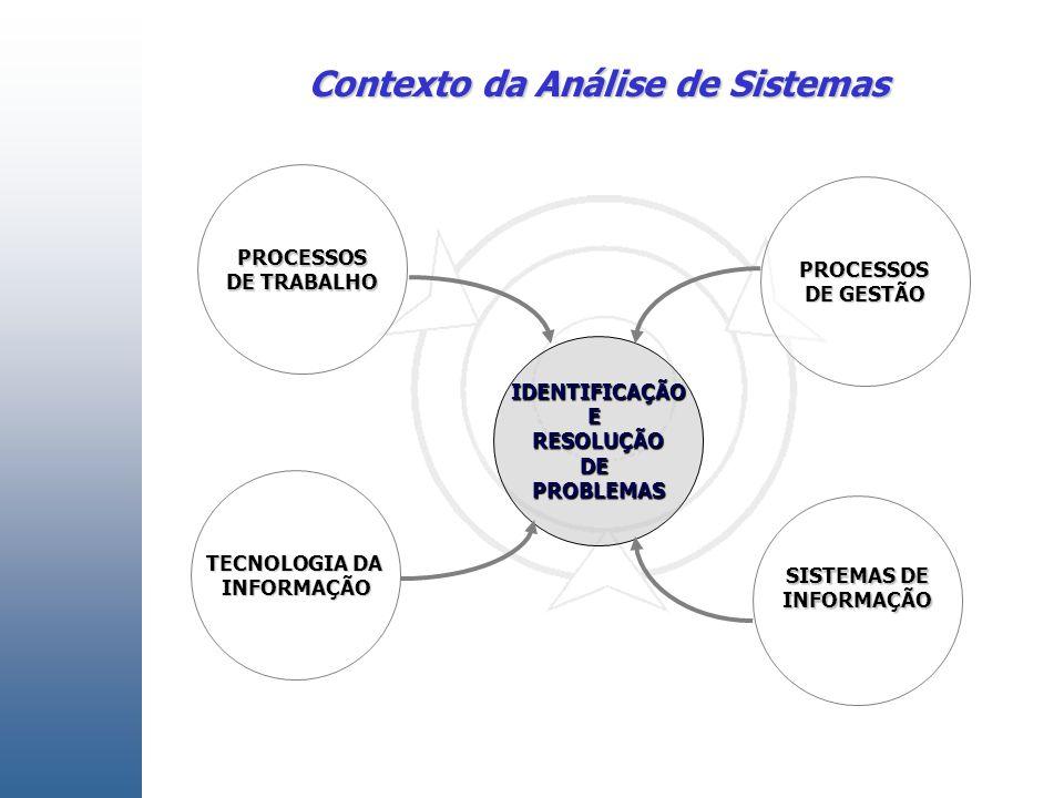 Contexto da Análise de Sistemas Identificação e Resolução de Problemas PROCESSOS DE TRABALHO IDENTIFICAÇÃOERESOLUÇÃODEPROBLEMAS TECNOLOGIA DA INFORMAÇÃO SISTEMAS DE INFORMAÇÃO PROCESSOS DE GESTÃO