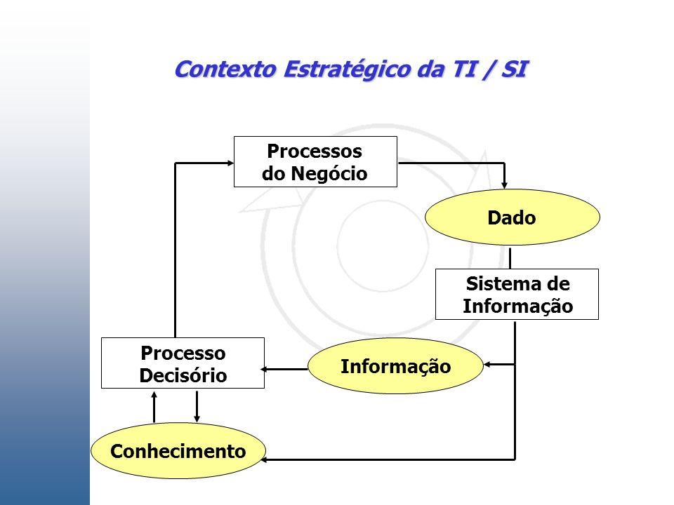 Contexto Estratégico da TI / SI Processos do Negócio Informação Dado Conhecimento Processo Decisório Sistema de Informação