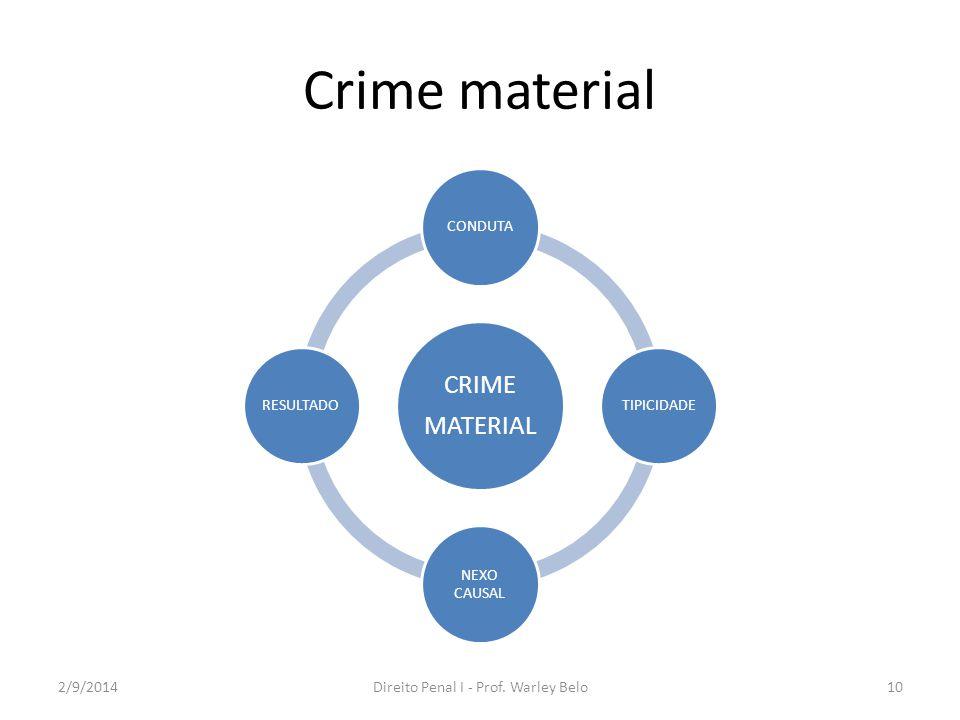 Crime material CRIME MATERIAL CONDUTATIPICIDADE NEXO CAUSAL RESULTADO 2/9/2014Direito Penal I - Prof. Warley Belo10